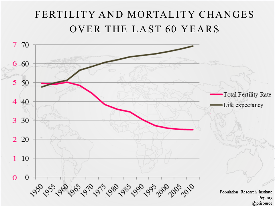 Fertility changes in last 60 years