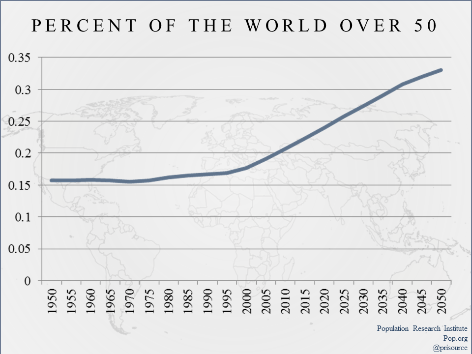 Percent of world over 50