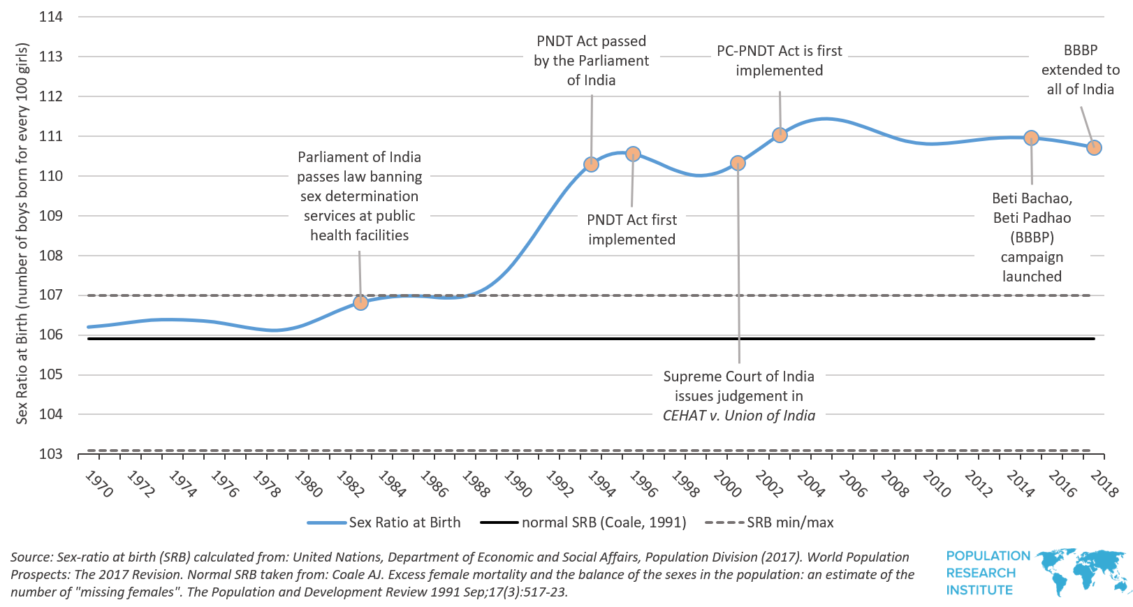 India Sex Ratio at Birth, 1970-2018